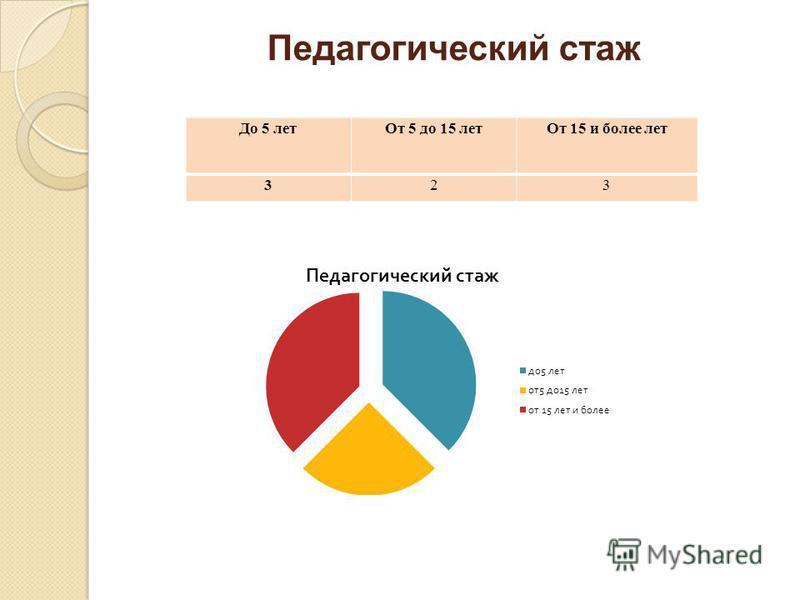 Педагогический стаж До 5 лет От 5 до 15 лет От 15 и более лет 323