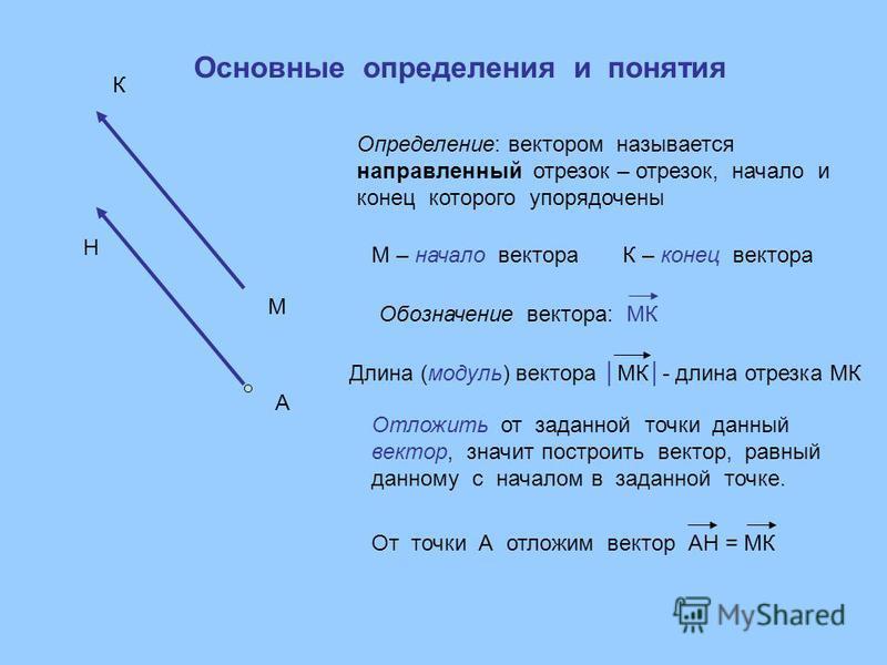 Определение: вектором называется направленный отрезок – отрезок, начало и конец которого упорядочены М К М – начало вектораК – конец вектора А Обозначение вектора: МК Длина (модуль) вектора МК- длина отрезка МК Отложить от заданной точки данный векто