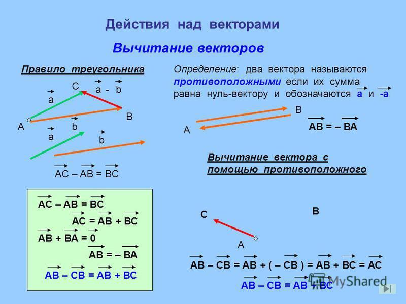 Действия над векторами Вычитание векторов a b a-b А Правило треугольника B C AC – AB = BC a b Вычитание вектора с помощью противоположного Определение: два вектора называются противоположными если их сумма равна нуль-вектору и обозначаются а и -а А А