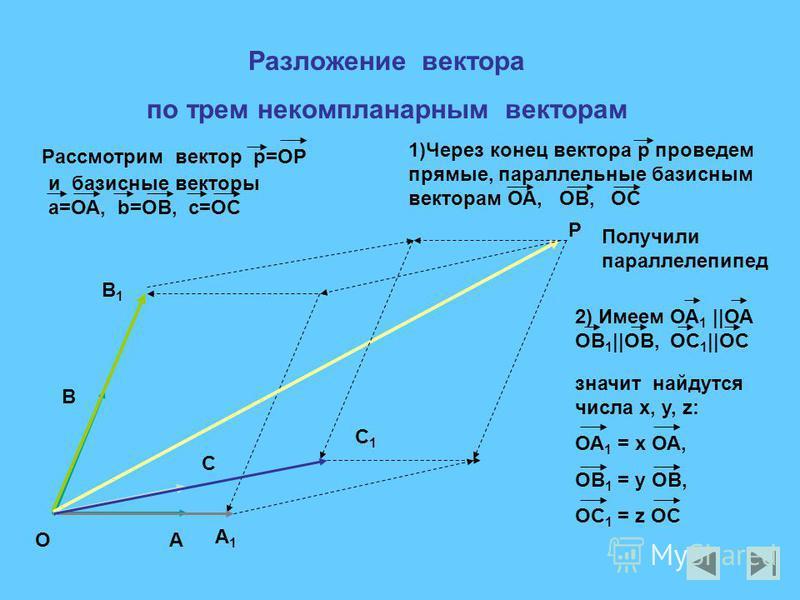 Разложение вектора по трем некомпланарным векторам А А1А1 В В1В1 P O C C1C1 Рассмотрим вектор p=OP и базисные векторы а=ОА, b=OB, c=OC 2) Имеем ОА 1 ||ОА ОВ 1 ||ОВ, OC 1 ||OC значит найдутся числа х, у, z: ОА 1 = х ОА, ОВ 1 = у ОВ, OC 1 = z OC Получи