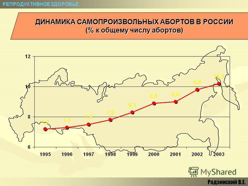 ДИНАМИКА САМОПРОИЗВОЛЬНЫХ АБОРТОВ В РОССИИ (% к общему числу абортов) РЕПРОДУКТИВНОЕ ЗДОРОВЬЕ Радзинский В.Е.