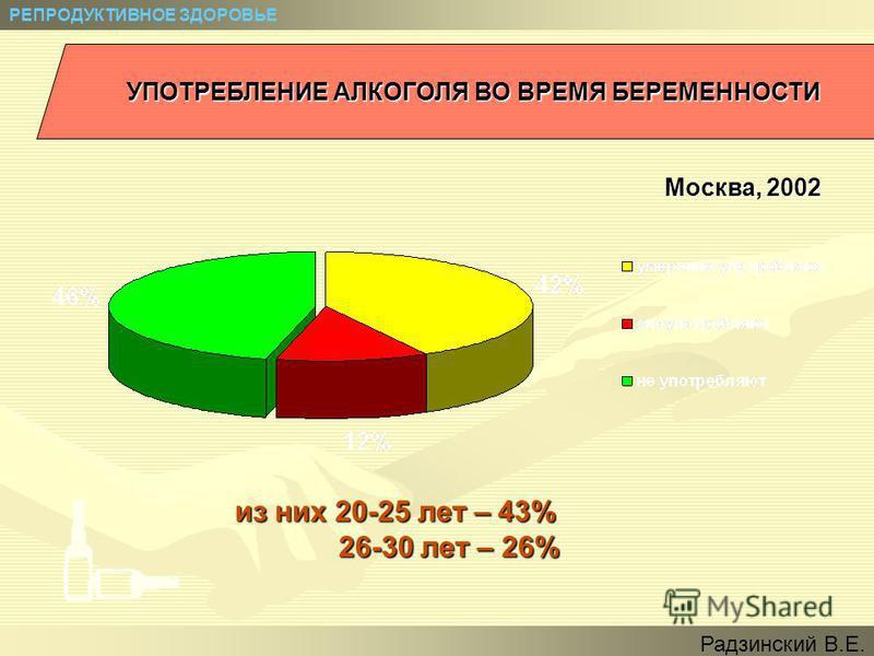 УПОТРЕБЛЕНИЕ АЛКОГОЛЯ ВО ВРЕМЯ БЕРЕМЕННОСТИ из них 20-25 лет – 43% 26-30 лет – 26% Москва, 2002 РЕПРОДУКТИВНОЕ ЗДОРОВЬЕ Радзинский В.Е.