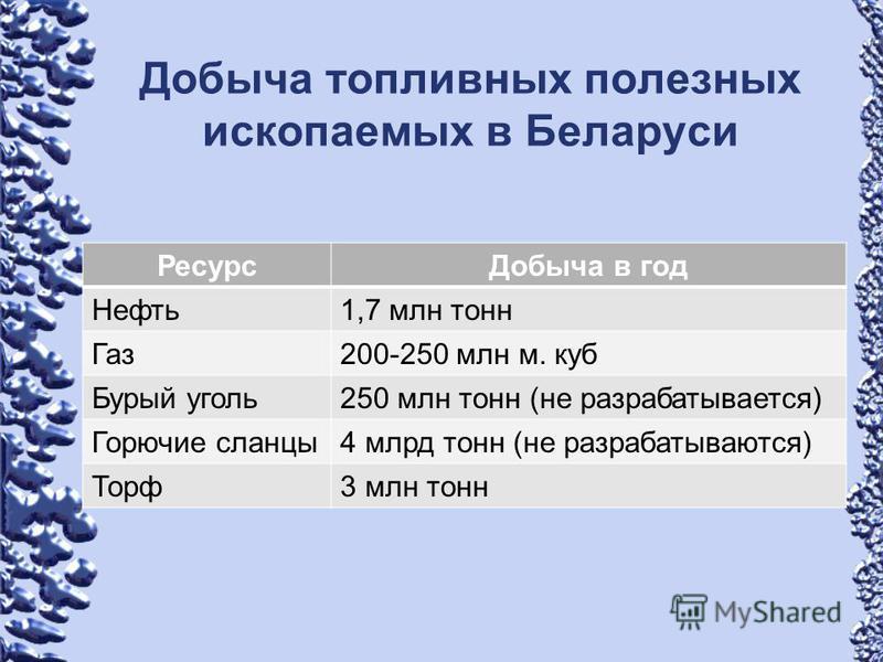 Добыча топливных полезных ископаемых в Беларуси Ресурс Добыча в год Нефть 1,7 млн тонн Газ 200-250 млн м. куб Бурый уголь 250 млн тонн (не разрабатывается) Горючие сланцы 4 млрд тонн (не разрабатываются) Торф 3 млн тонн