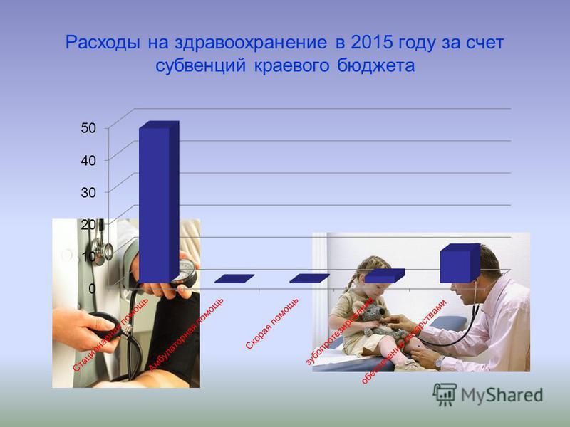 Расходы на здравоохранение в 2015 году за счет субвенций краевого бюджета