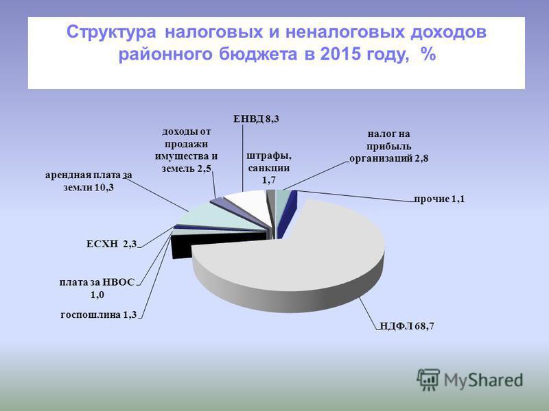 Структура налоговых и неналоговых доходов районного бюджета в 2015 году, %