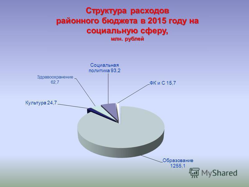 Структура расходов районного бюджета в 2015 году на социальную сферу, млн. рублей