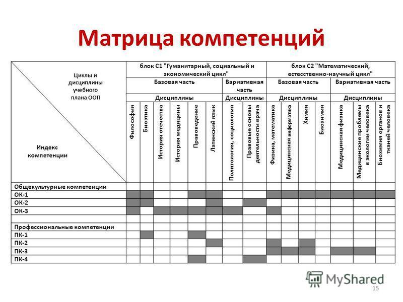 Матрица компетенций блок С1