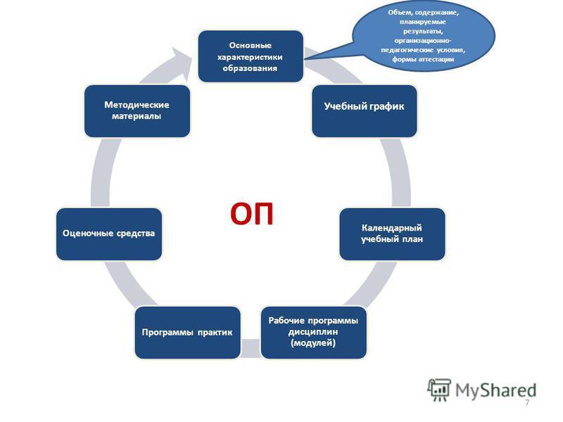 ОП Основные характеристики образования Учебный график Календарный учебный план Рабочие программы дисциплин (модулей) Программы практик Оценочные средства Методические материалы Объем, содержание, планируемые результаты, организационно- педагогические