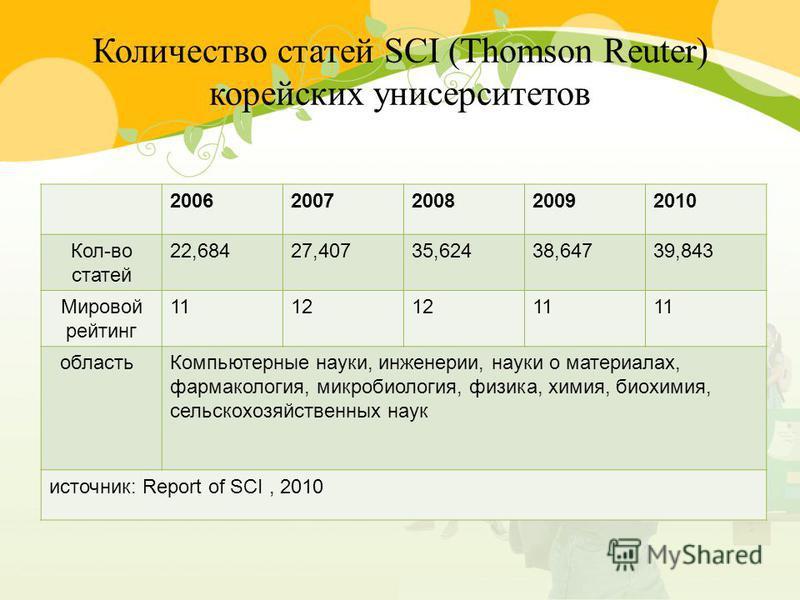 Количество статей SCI (Thomson Reuter) корейских университетов 20062007200820092010 Кол-во статей 22,68427,40735,62438,64739,843 Мировой рейтинг 1112 11 область Компьютерные науки, инженерии, науки о материалах, фармакология, микробиология, физика, х