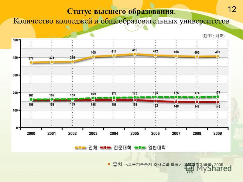 :,, 2009 ( : ) Статус высшего образования. Количество колледжей и общеобразовательных университетов 12