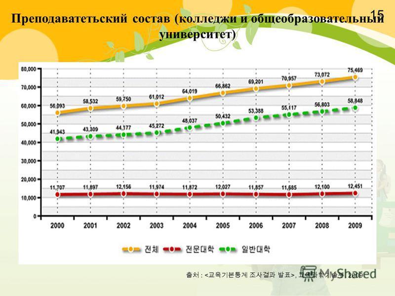 :,, 2009 Преподаватетьский состав (колледжи и общеобразовательный университет) 15