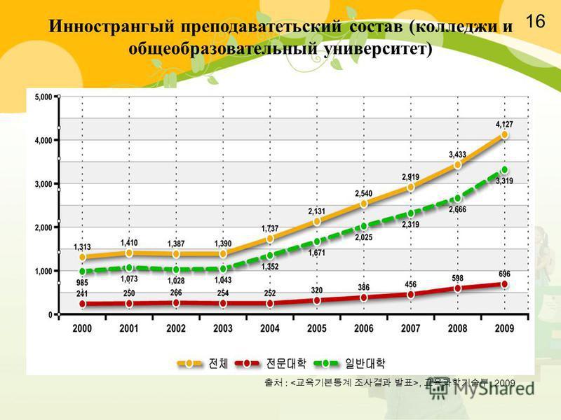 :,, 2009 Иннострангый преподавательский состав (колледжи и общеобразовательный университет) 16