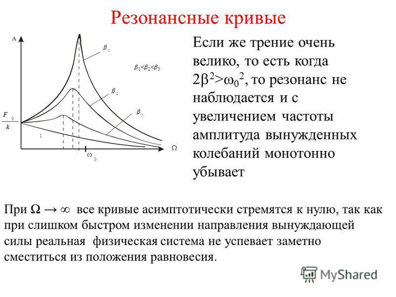 Резонансные кривые 0 A 1 < 2 < 3 1 1 2 3 k F 0 Если же трение очень велико, то есть когда 2 2 > 0 2, то резонанс не наблюдается и с увеличением частоты амплитуда вынужденных колебаний монотонно убывает При все кривые асимптотически стремятся к нулю,