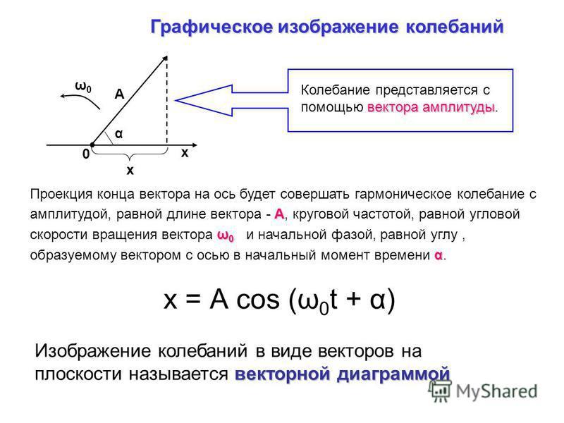 х А α ω0ω0 х 0 Графическое изображение колебаний вектора амплитуды Колебание представляется с помощью вектора амплитуды. А ω 0 α Проекция конца вектора на ось будет совершать гармоническое колебание с амплитудой, равной длине вектора - А, круговой ча