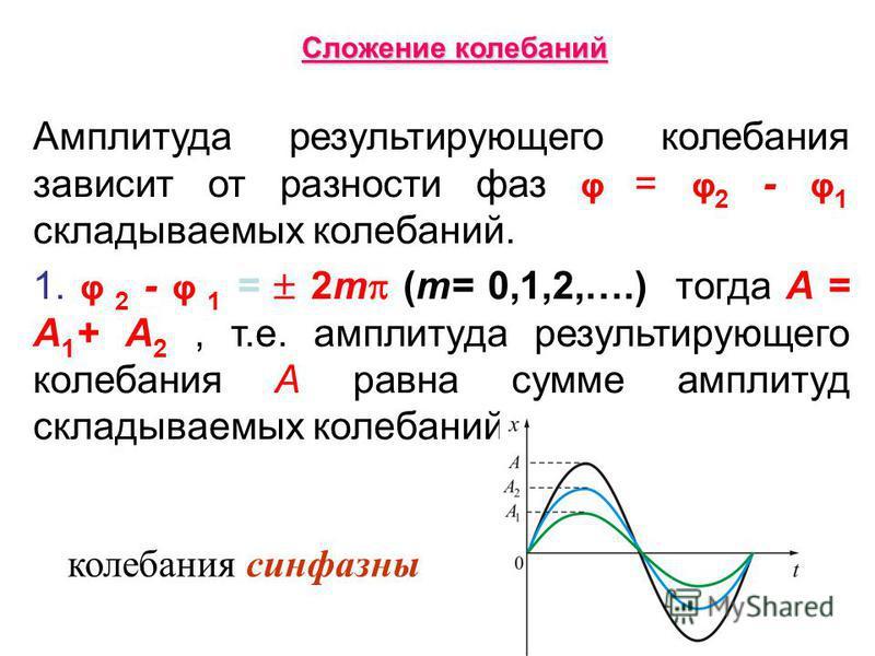 Амплитуда результирующего колебания зависит от разности фаз φ = φ 2 - φ 1 складываемых колебаний. 1. φ 2 - φ 1 = 2m (m= 0,1,2,….) тогда A = A 1 + A 2, т.е. амплитуда результирующего колебания A равна сумме амплитуд складываемых колебаний; колебания с