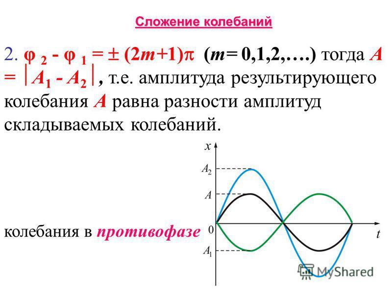 2. φ 2 - φ 1 = (2m+1) (m= 0,1,2,….) тогда A = A 1 - A 2, т.е. амплитуда результирующего колебания A равна разности амплитуд складываемых колебаний. колебания в противофазе Сложение колебаний