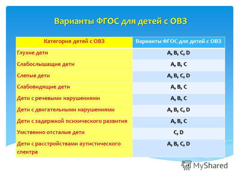 Варианты ФГОС для детей с ОВЗ Категория детей с ОВЗВарианты ФГОС для детей с ОВЗ Глухие дети A, B, C, D Слабослышащие дети A, B, C Слепые дети A, B, C, D Слабовидящие дети A, B, C Дети с речевыми нарушениями A, B, C Дети с двигательными нарушениями A