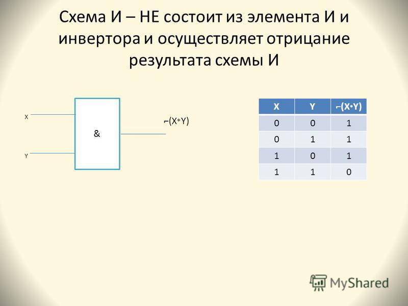 Схема И – НЕ состоит из элемента И и инвертора и осуществляет отрицание результата схемы И ХYХY & XY(X * Y) 001 011 101 110