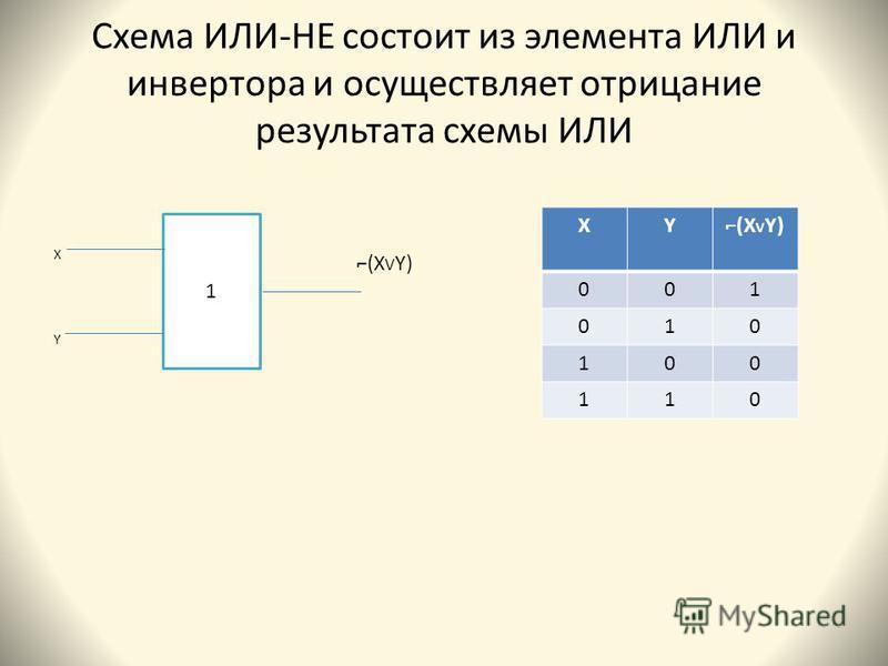 Схема ИЛИ-НЕ состоит из элемента ИЛИ и инвертора и осуществляет отрицание результата схемы ИЛИ ХYХY 1 XY(X V Y) 001 010 100 110