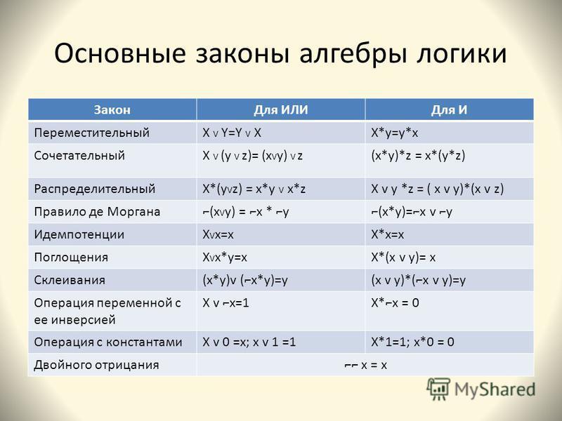 Основные законы алгебры логики Закон Для ИЛИДля И ПереместительныйX V Y=Y V XX*y=y*x СочетательныйX V (y V z)= (x V y) V z(x*y)*z = x*(y*z) РаспределительныйX*(y V z) = x*y V x*zX v y *z = ( x v y)*(x v z) Правило де Моргана(x V y) = x * y(x*y)=x v y