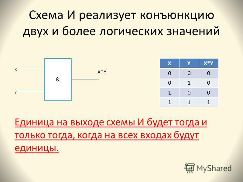 Схема И реализует конъюнкцию двух и более логических значений Х Y Единица на выходе схемы И будет тогда и только тогда, когда на всех входах будут единицы. & XYX*Y 000 010 100 111