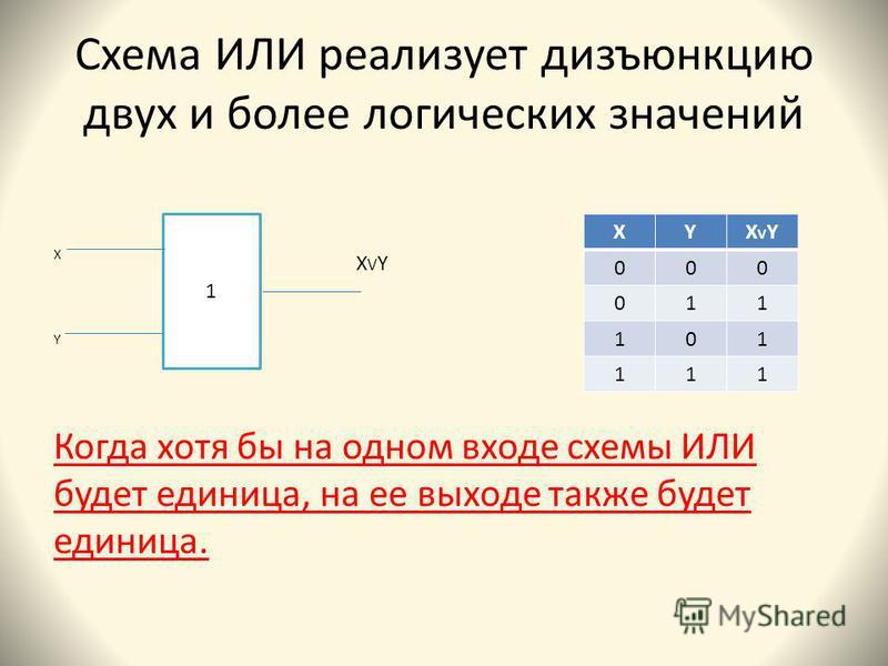 Схема ИЛИ реализует дизъюнкцию двух и более логических значений Х Y Когда хотя бы на одном входе схемы ИЛИ будет единица, на ее выходе также будет единица. 1 XYXVYXVY 000 011 101 111 XVYXVY