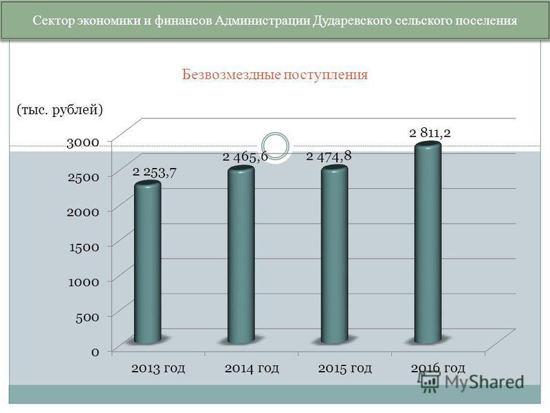 Безвозмездные поступления Сектор экономики и финансов Администрации Дударевского сельского поселения (тыс. рублей)