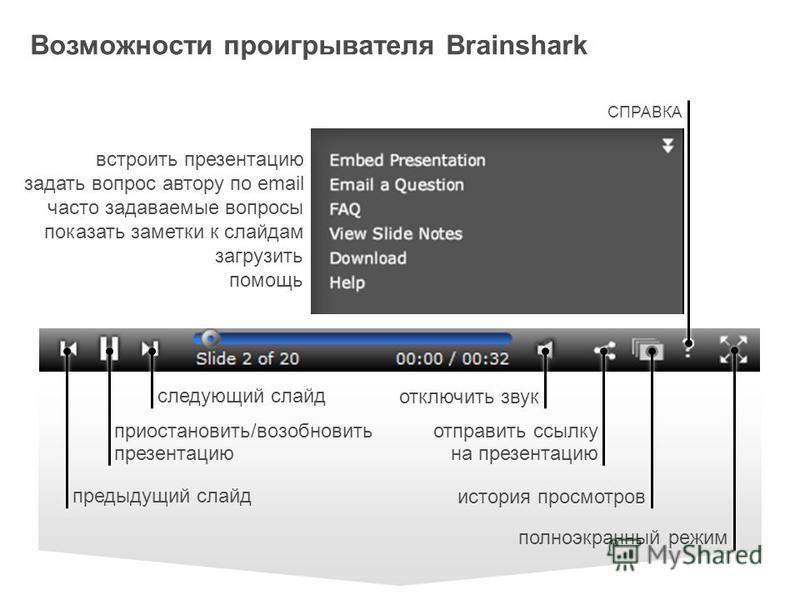 Возможности проигрывателя Brainshark встроить презентацию задать вопрос автору по email часто задаваемые вопросы показать заметки к слайдам загрузить помощь отключить звук история просмотров полноэкранный режим отправить ссылку на презентацию следующ