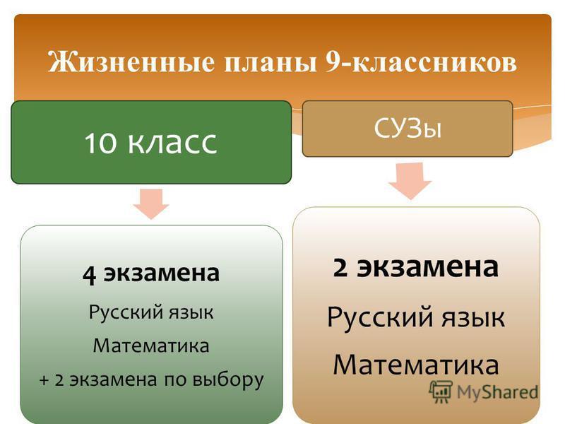 10 класс 4 экзамена Русский язык Математика + 2 экзамена по выбору Жизненные планы 9-классников СУЗы 2 экзамена Русский язык Математика