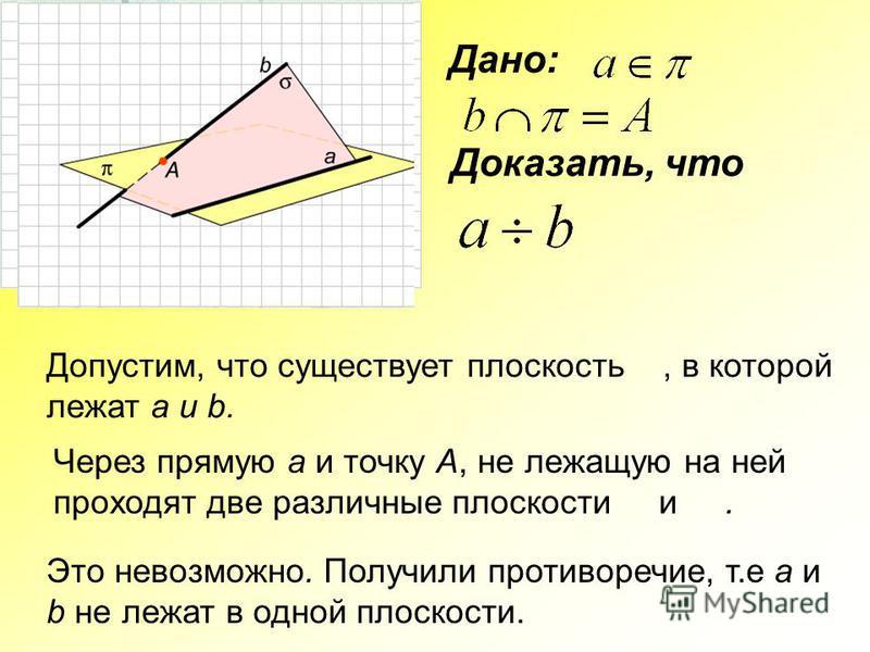Дано: Доказать, что Допустим, что существует плоскость, в которой лежат a и b. Через прямую a и точку A, не лежащую на ней проходят две различные плоскости и. Это невозможно. Получили противоречие, т.е a и b не лежат в одной плоскости.