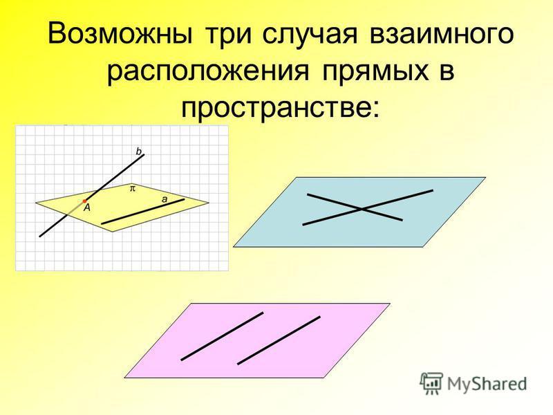 Возможны три случая взаимного расположения прямых в пространстве: