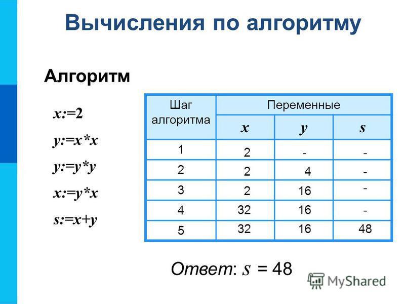 х:=2 у:=х*х у:=у*у х:=у*х s:=x+y Шаг алгоритма Переменные xys 1 2 3 4 5 2 24 2 32 16 48 16 -- - - - Вычисления по алгоритму Алгоритм Ответ: s = 48