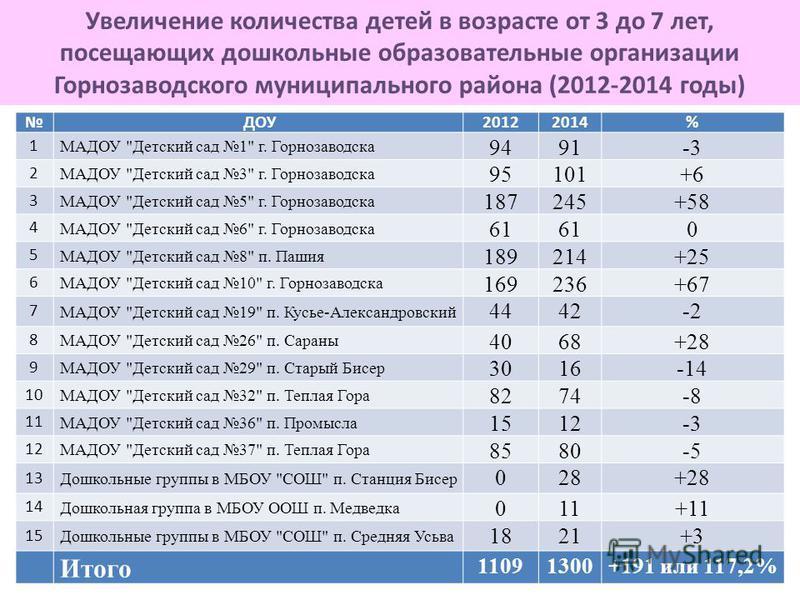 Увеличение количества детей в возрасте от 3 до 7 лет, посещающих дошкольные образовательные организации Горнозаводского муниципального района (2012-2014 годы) ДОУ20122014% 1 МАДОУ