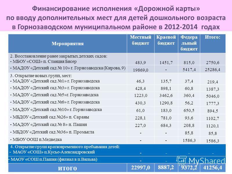 Финансирование исполнения «Дорожной карты» по вводу дополнительных мест для детей дошкольного возраста в Горнозаводском муниципальном районе в 2012-2014 годах Мероприятия Местный бюджет Краевой бюджет Федера льный бюджет Итого: 2. Восстановление ране