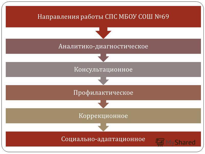 Социально - адаптационное Коррекционное Профилактическое Консультационное Аналитико - диагностическое Направления работы СПС МБОУ СОШ 69