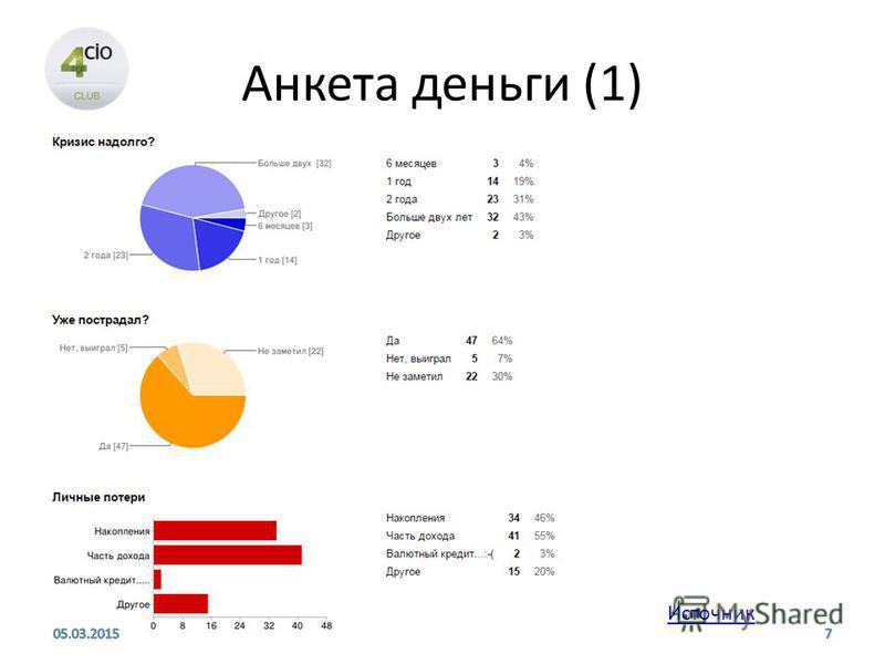 Анкета деньги (1) Источник 05.03.20157