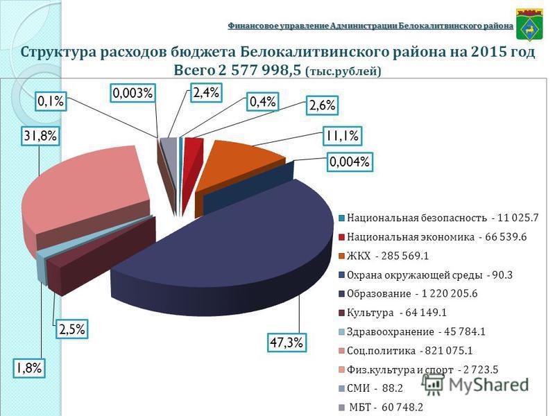 Финансовое управление Администрации Белокалитвинского района Структура расходов бюджета Белокалитвинского района на 2015 год Всего 2 577 998,5 (тыс.рублей)