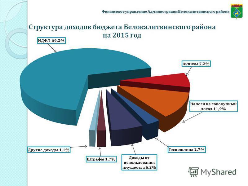 Финансовое управление Администрации Белокалитвинского района Структура доходов бюджета Белокалитвинского района на 2015 год