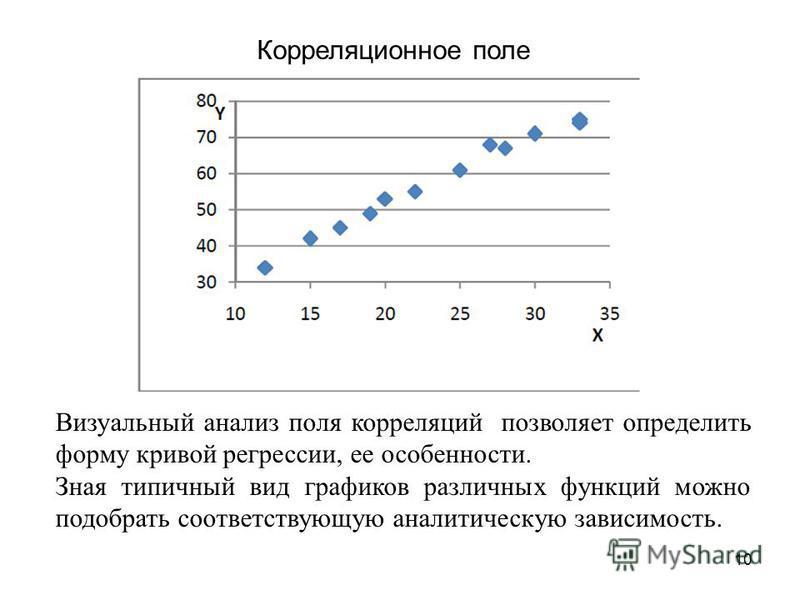 10 Корреляционное поле Визуальный анализ поля корреляций позволяет определить форму кривой регрессии, ее особенности. Зная типичный вид графиков различных функций можно подобрать соответствующую аналитическую зависимость.