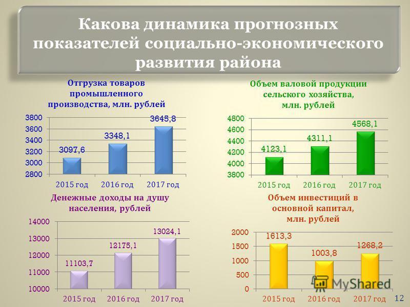 Какова динамика прогнозных показателей социально-экономического развития района 12