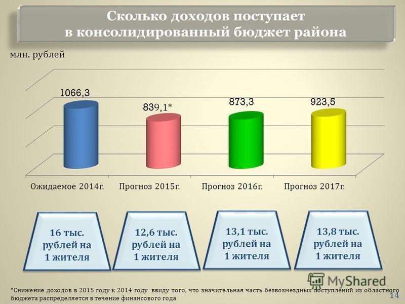 Сколько доходов поступает в консолидированный бюджет района млн. рублей * Снижение доходов в 2015 году к 2014 году ввиду того, что значительная часть безвозмездных поступлений из областного бюджета распределяется в течение финансового года 16 тыс. ру