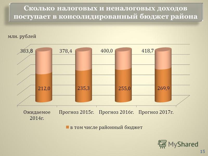 Сколько налоговых и неналоговых доходов поступает в консолидированный бюджет района млн. рублей 15