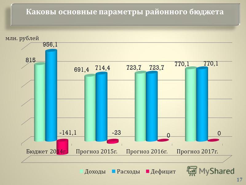 Каковы основные параметры районного бюджета млн. рублей 17