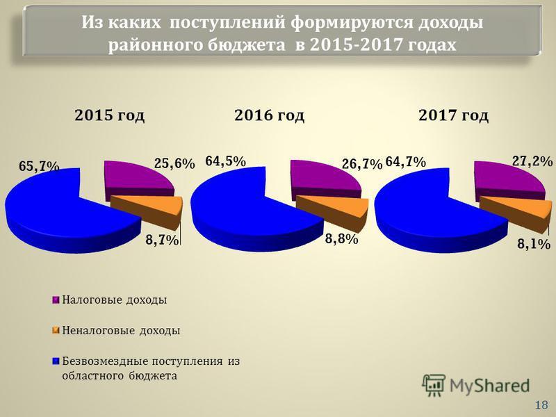 Из каких поступлений формируются доходы районного бюджета в 2015-2017 годах 18