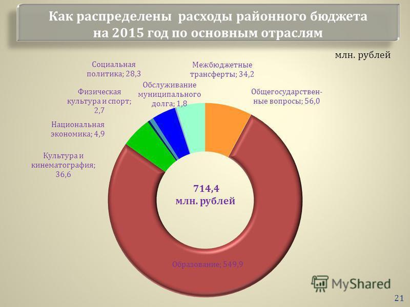 Как распределены расходы районного бюджета на 2015 год по основным отраслям млн. рублей 21