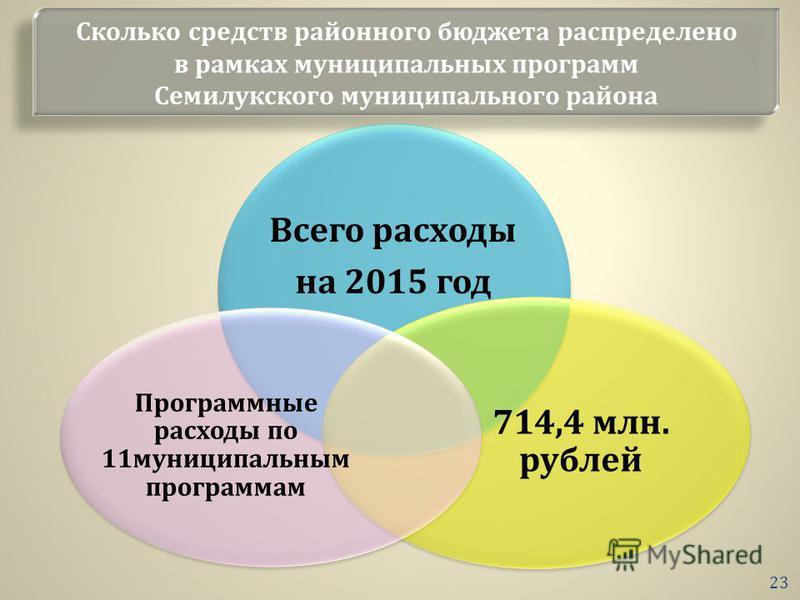 Сколько средств районного бюджета распределено в рамках муниципальных программ Семилукского муниципального района 23