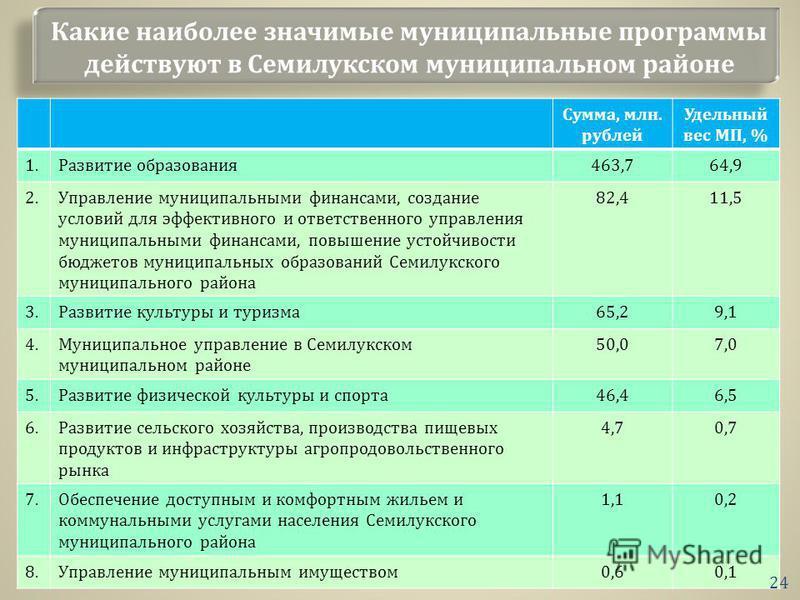 Какие наиболее значимые муниципальные программы действуют в Семилукском муниципальном районе Сумма, млн. рублей Удельный вес МП, % 1. Развитие образования 463,764,9 2. Управление муниципальными финансами, создание условий для эффективного и ответстве