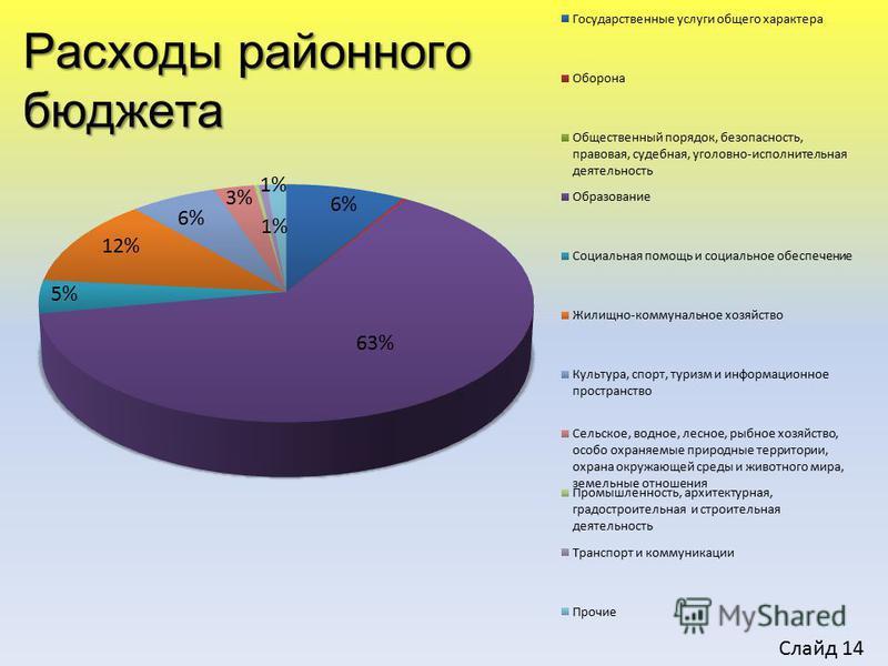 Расходы районного бюджета Слайд 14