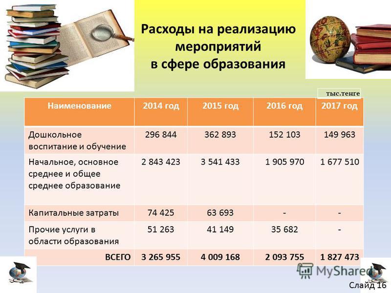 Наименование 2014 год 2015 год 2016 год 2017 год Дошкольное воспитание и обучение 296 844362 893152 103149 963 Начальное, основное среднее и общее среднее образование 2 843 4233 541 4331 905 9701 677 510 Капитальные затраты 74 42563 693-- Прочие услу