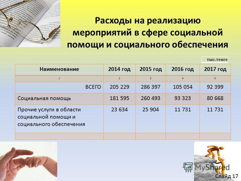 Расходы на реализацию мероприятий в сфере социальной помощи и социального обеспечения Наименование 2014 год 2015 год 2016 год 2017 год 12345 ВСЕГО205 229286 397105 05492 399 Социальная помощь 181 595260 49393 32380 668 Прочие услуги в области социаль